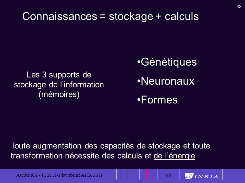 45 Atelier IC1 - IC2011- Plateforme AFIA 201145 Génétiques Neuronaux Formes Les 3 supports de stockage de linformation (mémoires) Toute augmentation d