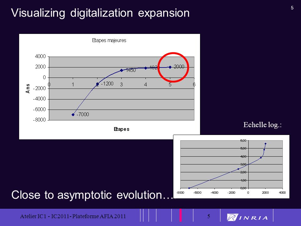 5 Atelier IC1 - IC2011- Plateforme AFIA 20115 Visualizing digitalization expansion Close to asymptotic evolution…. Echelle log.: