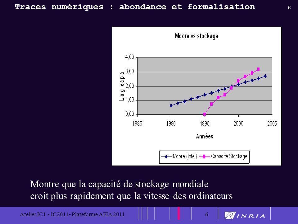 6 Atelier IC1 - IC2011- Plateforme AFIA 20116 Montre que la capacité de stockage mondiale croit plus rapidement que la vitesse des ordinateurs Traces