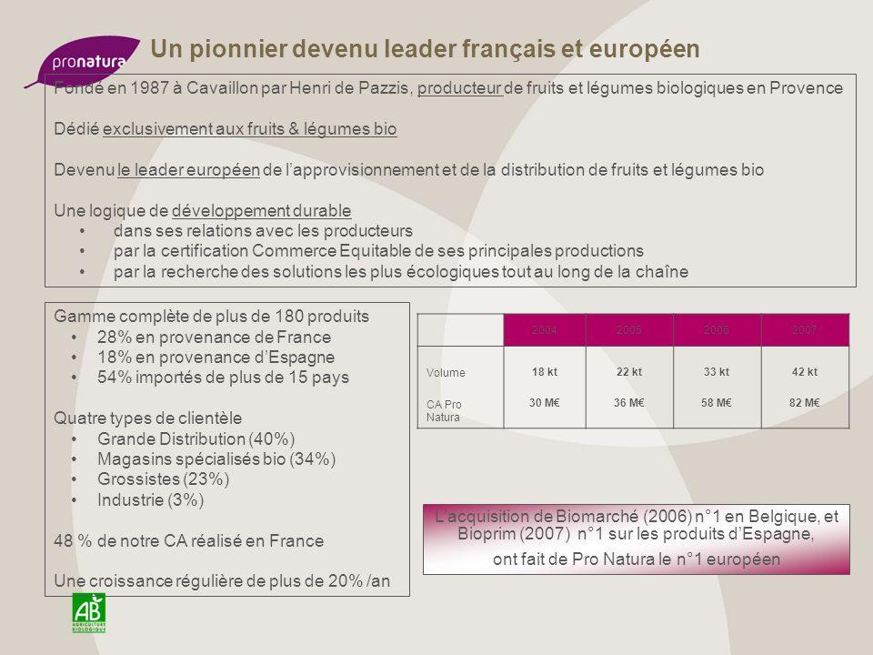 Une croissance régulièrement supérieure à 20% par an Acquisition des Maraichers Bretons Acquisition de Biomarché Acquisition de Bioprim 15 23 24 26 30 36 58 82 CA (M) Volume (Milliers de tonnes)