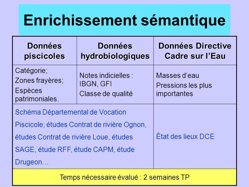 Enrichissement sémantique Données piscicoles Données hydrobiologiques Données Directive Cadre sur lEau Catégorie; Zones frayères; Espèces patrimoniales.