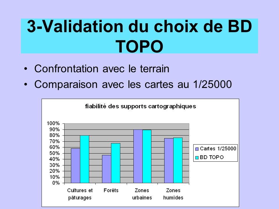 3-Validation du choix de BD TOPO Confrontation avec le terrain Comparaison avec les cartes au 1/25000