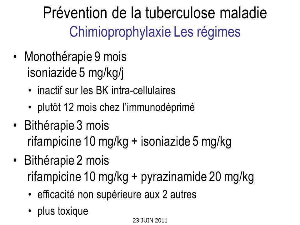 23 JUIN 2011 Prévention de la tuberculose maladie Chimioprophylaxie Les régimes Monothérapie 9 mois isoniazide 5 mg/kg/j inactif sur les BK intra-cell