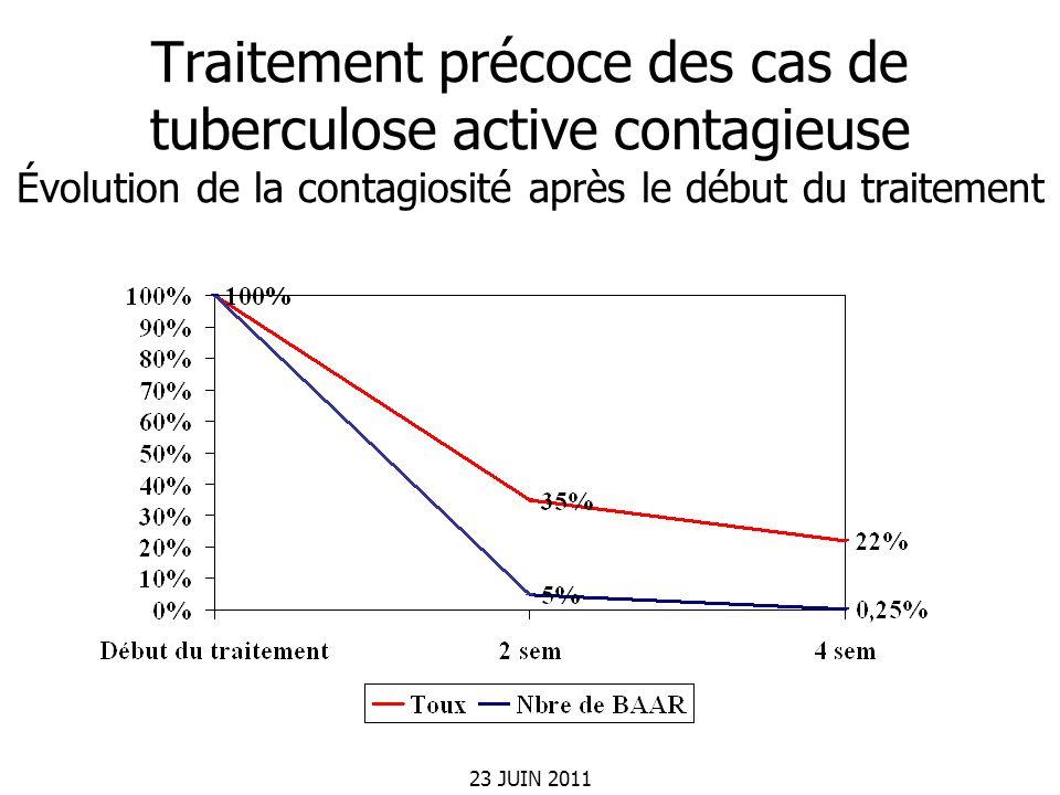 23 JUIN 2011 Traitement précoce des cas de tuberculose active contagieuse Évolution de la contagiosité après le début du traitement