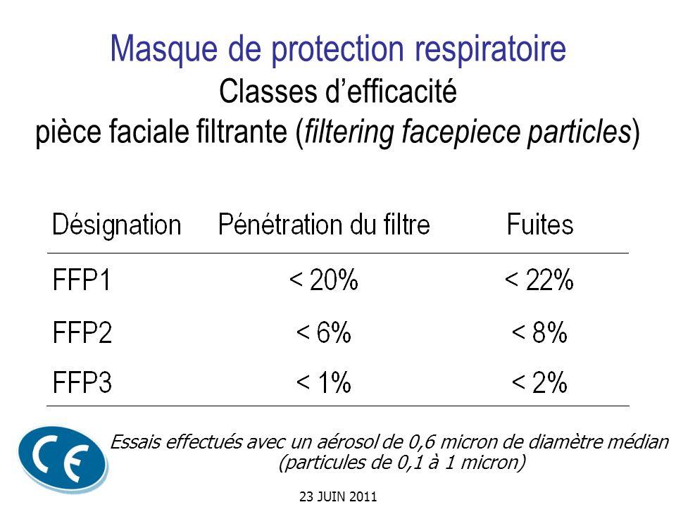 23 JUIN 2011 Masque de protection respiratoire Classes defficacité pièce faciale filtrante ( filtering facepiece particles ) Essais effectués avec un
