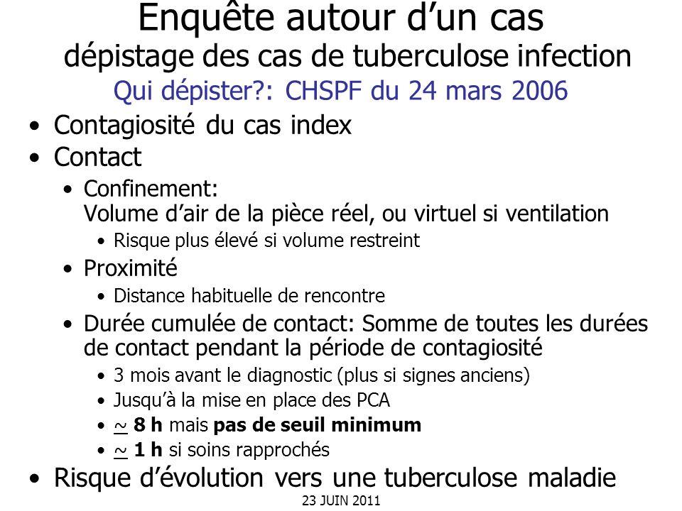 23 JUIN 2011 Enquête autour dun cas dépistage des cas de tuberculose infection Qui dépister?: CHSPF du 24 mars 2006 Contagiosité du cas index Contact