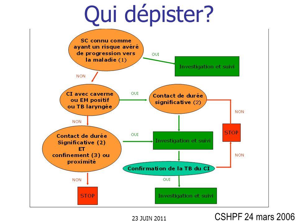 23 JUIN 2011 Enquête autour dun cas Comment dépister.