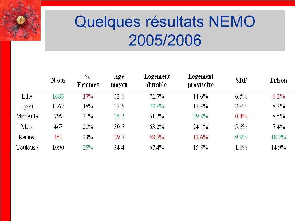 Quelques résultats NEMO 2005/2006