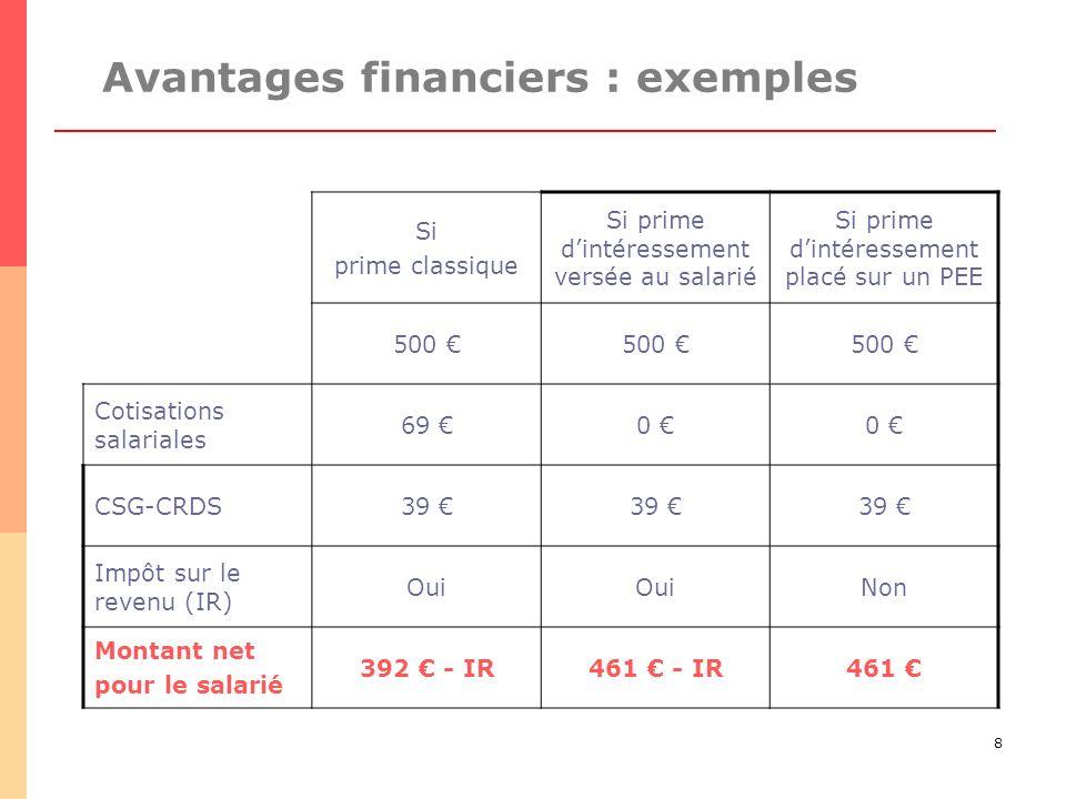 8 Avantages financiers : exemples Si prime classique Si prime dintéressement versée au salarié Si prime dintéressement placé sur un PEE 500 Cotisation