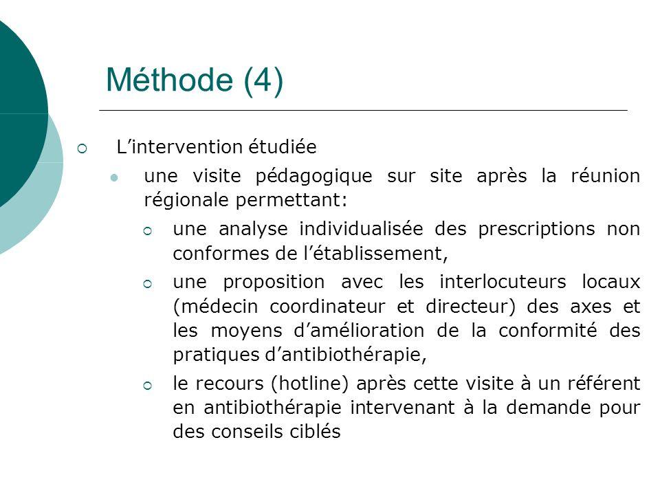Méthode (4) Lintervention étudiée une visite pédagogique sur site après la réunion régionale permettant: une analyse individualisée des prescriptions