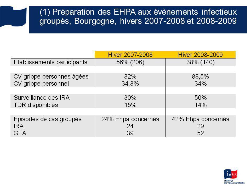 6 ARS et CIRE (1) Préparation des EHPA aux évènements infectieux groupés, Bourgogne, hivers 2007-2008 et 2008-2009