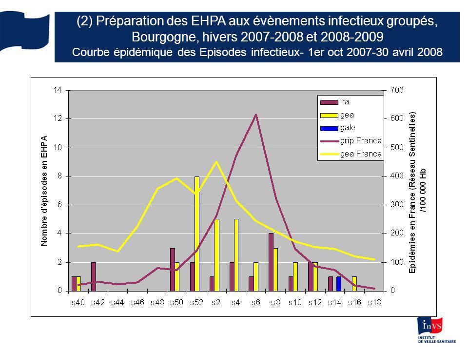 (2) Préparation des EHPA aux évènements infectieux groupés, Bourgogne, hivers 2007-2008 et 2008-2009 Courbe épidémique des Episodes infectieux- 1er oct 2007-30 avril 2008