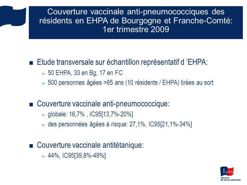 9 ARS et CIRE Couverture vaccinale anti-pneumococciques des résidents en EHPA de Bourgogne et Franche-Comté: 1er trimestre 2009 n Etude transversale sur échantillon représentatif d EHPA: ã 50 EHPA, 33 en Bg, 17 en FC ã 500 personnes âgées >65 ans (10 résidents / EHPA) tirées au sort n Couverture vaccinale anti-pneumococcique: ã globale: 16,7%, IC95[13,7%-20%] ã des personnées âgées à risque: 27,1%, IC95[21,1%-34%] n Couverture vaccinale antitétanique: ã 44%, IC95[39,8%-49%]