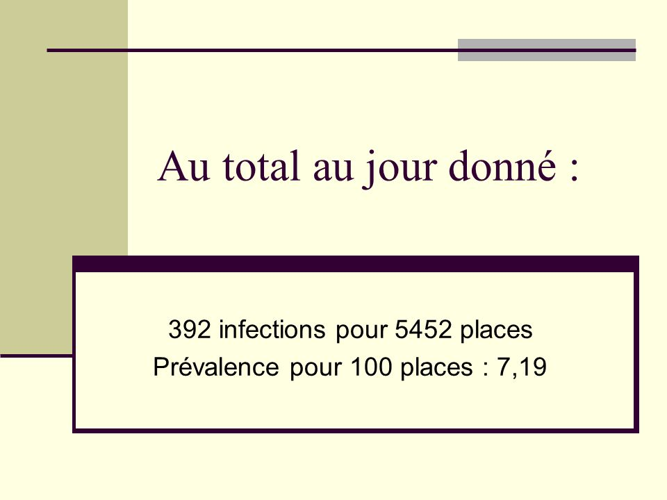 Au total au jour donné : 392 infections pour 5452 places Prévalence pour 100 places : 7,19
