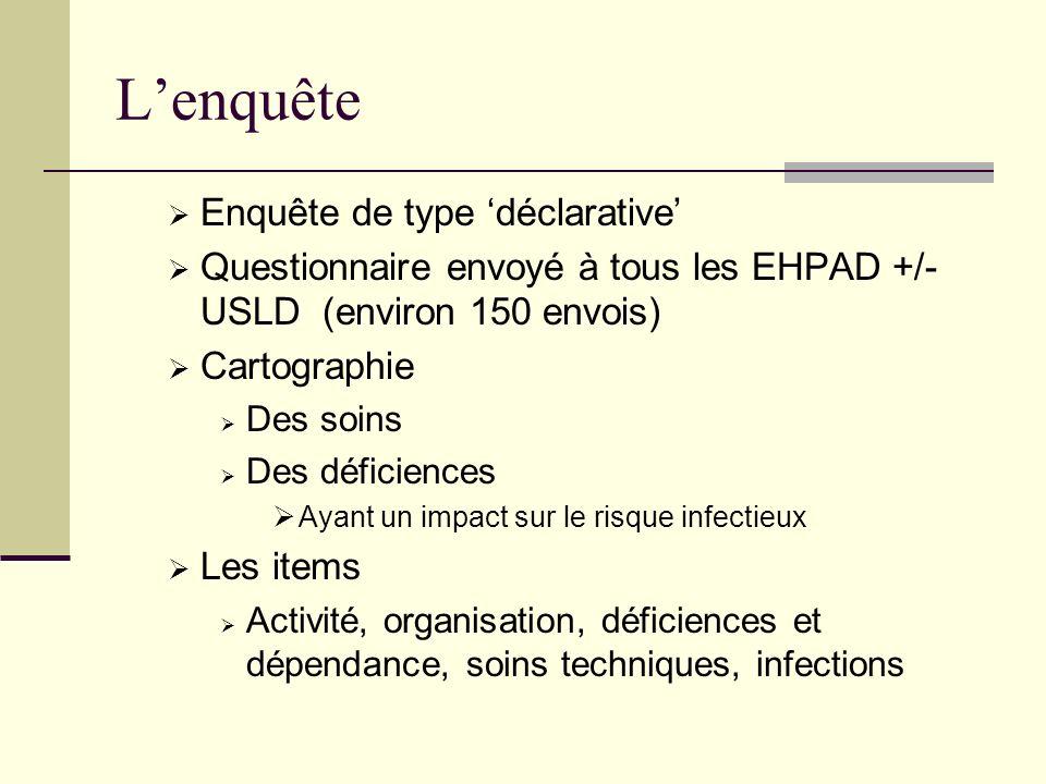 Lenquête Enquête de type déclarative Questionnaire envoyé à tous les EHPAD +/- USLD (environ 150 envois) Cartographie Des soins Des déficiences Ayant