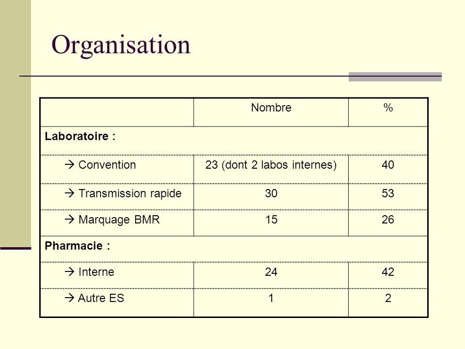 Organisation Nombre% Laboratoire : Convention23 (dont 2 labos internes)40 Transmission rapide3053 Marquage BMR1526 Pharmacie : Interne2442 Autre ES12