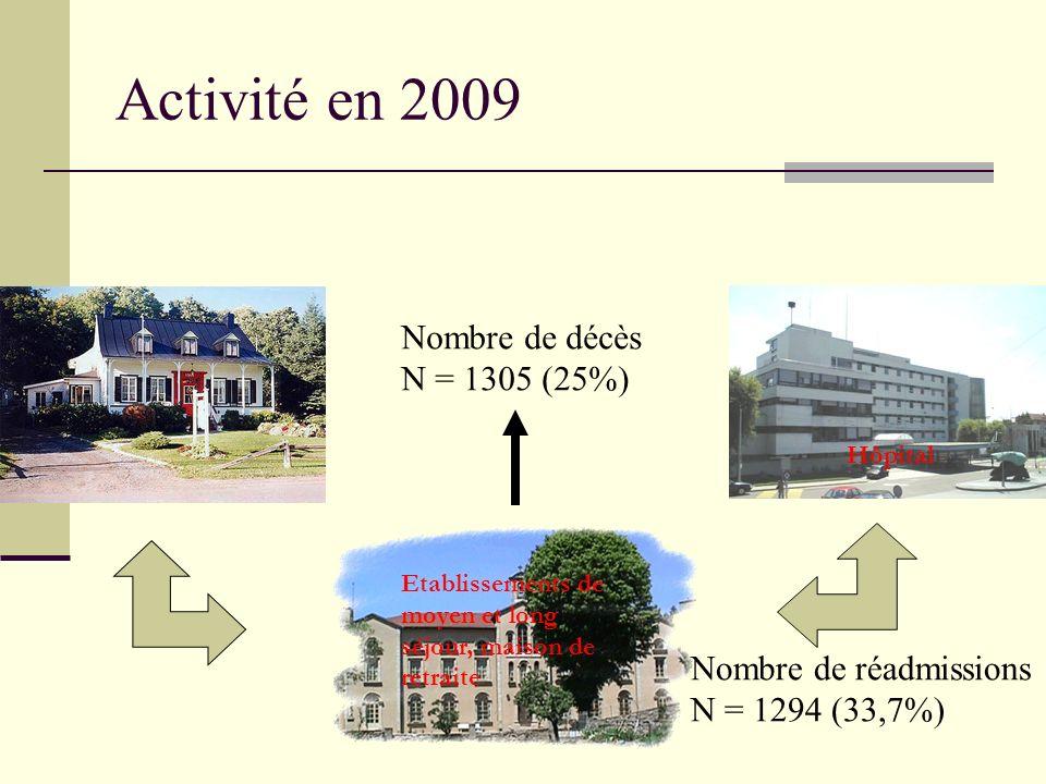 Activité en 2009 Etablissements de moyen et long séjour, maison de retraite Hôpital Nombre de réadmissions N = 1294 (33,7%) Nombre de décès N = 1305 (