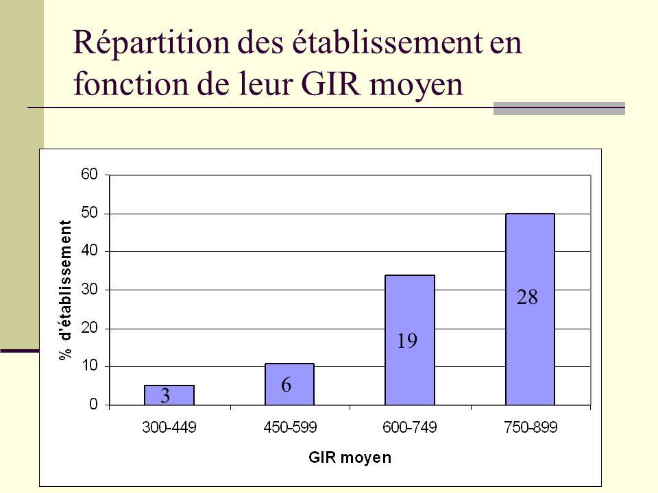 Répartition des établissement en fonction de leur GIR moyen 3 5 18 24 3 6 19 28