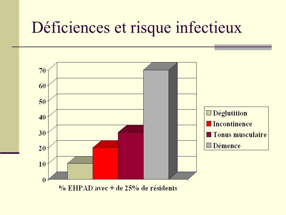 Déficiences et risque infectieux