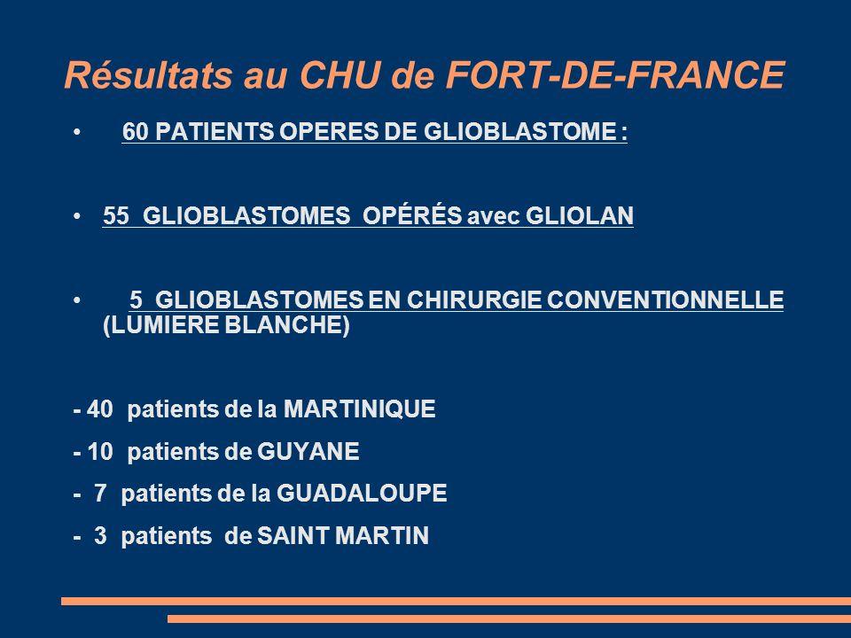 Résultats au CHU de FORT-DE-FRANCE 60 PATIENTS OPERES DE GLIOBLASTOME : 55 GLIOBLASTOMES OPÉRÉS avec GLIOLAN 5 GLIOBLASTOMES EN CHIRURGIE CONVENTIONNE