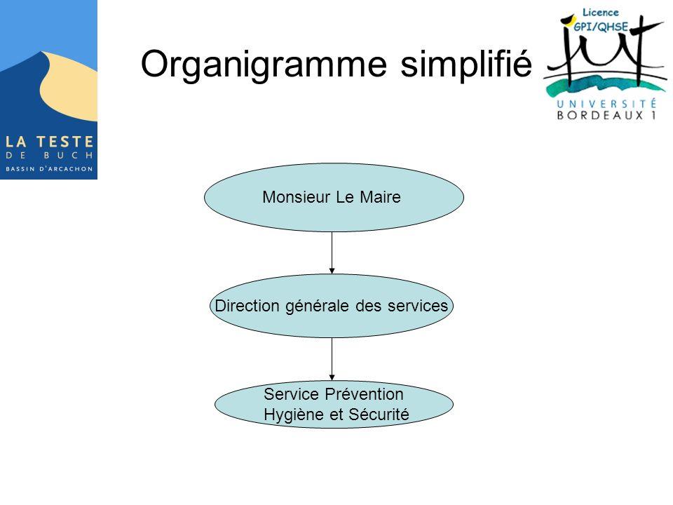 Organigramme simplifié Monsieur Le Maire Direction générale des services Service Prévention Hygiène et Sécurité