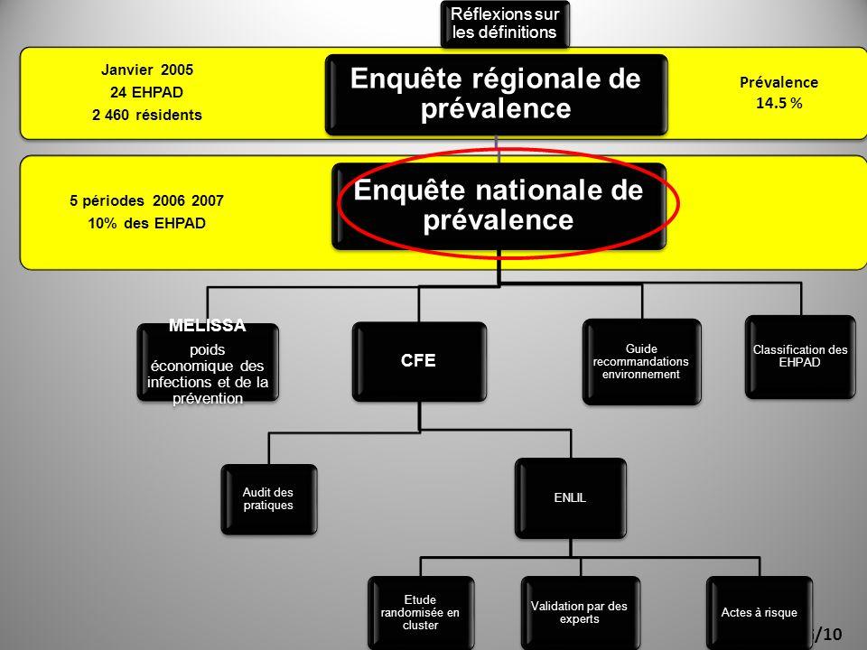 ORIG/10 5 périodes 2006 2007 10% des EHPAD Janvier 2005 24 EHPAD 2 460 résidents Enquête régionale de prévalence Enquête nationale de prévalence MELIS