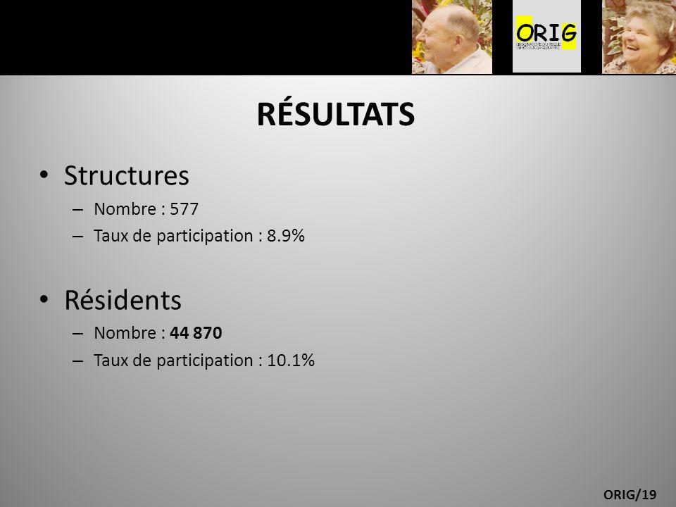 ORIG/19 RÉSULTATS Structures – Nombre : 577 – Taux de participation : 8.9% Résidents – Nombre : 44 870 – Taux de participation : 10.1%