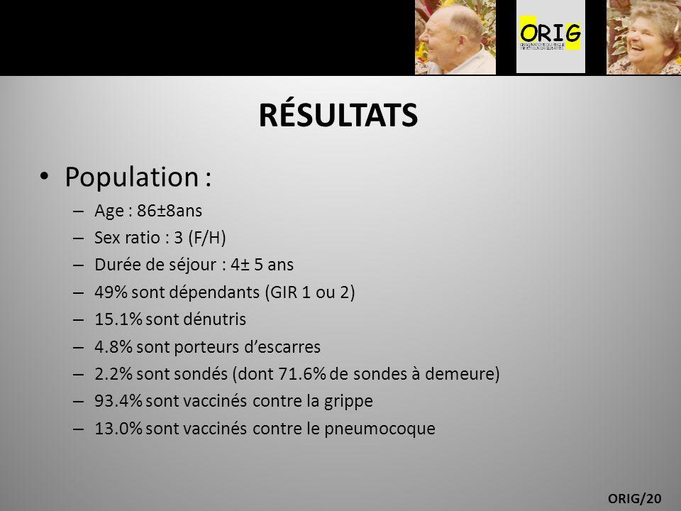 ORIG/20 RÉSULTATS Population : – Age : 86±8ans – Sex ratio : 3 (F/H) – Durée de séjour : 4± 5 ans – 49% sont dépendants (GIR 1 ou 2) – 15.1% sont dénu
