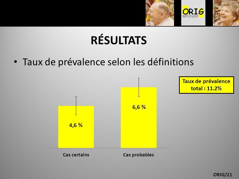 ORIG/21 RÉSULTATS Taux de prévalence selon les définitions Taux de prévalence total : 11.2%