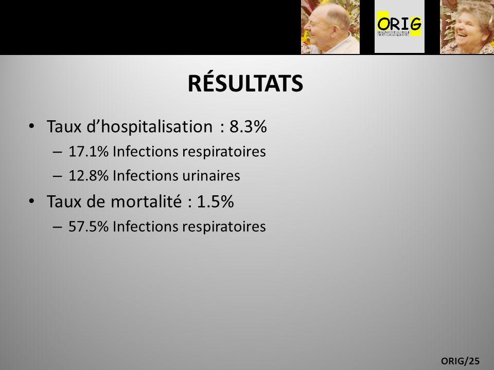 ORIG/25 RÉSULTATS Taux dhospitalisation : 8.3% – 17.1% Infections respiratoires – 12.8% Infections urinaires Taux de mortalité : 1.5% – 57.5% Infectio