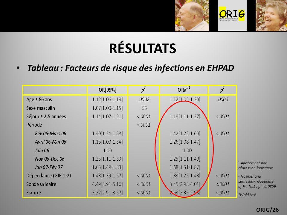 ORIG/26 RÉSULTATS Tableau : Facteurs de risque des infections en EHPAD 1 Ajustement par régression logistique 2 Hosmer and Lemeshow Goodness- of-Fit T