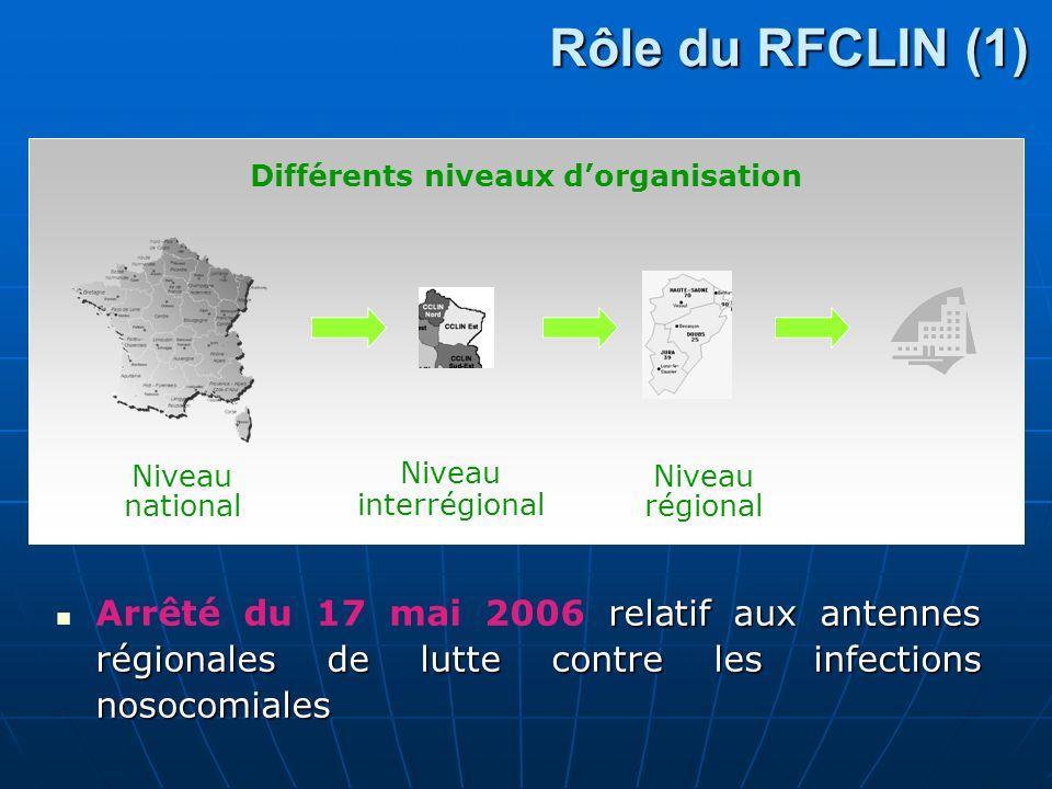 Rôle du RFCLIN (1) relatif aux antennes régionales de lutte contre les infections nosocomiales Arrêté du 17 mai 2006 relatif aux antennes régionales de lutte contre les infections nosocomiales Niveau national Niveau interrégional Niveau régional Différents niveaux dorganisation
