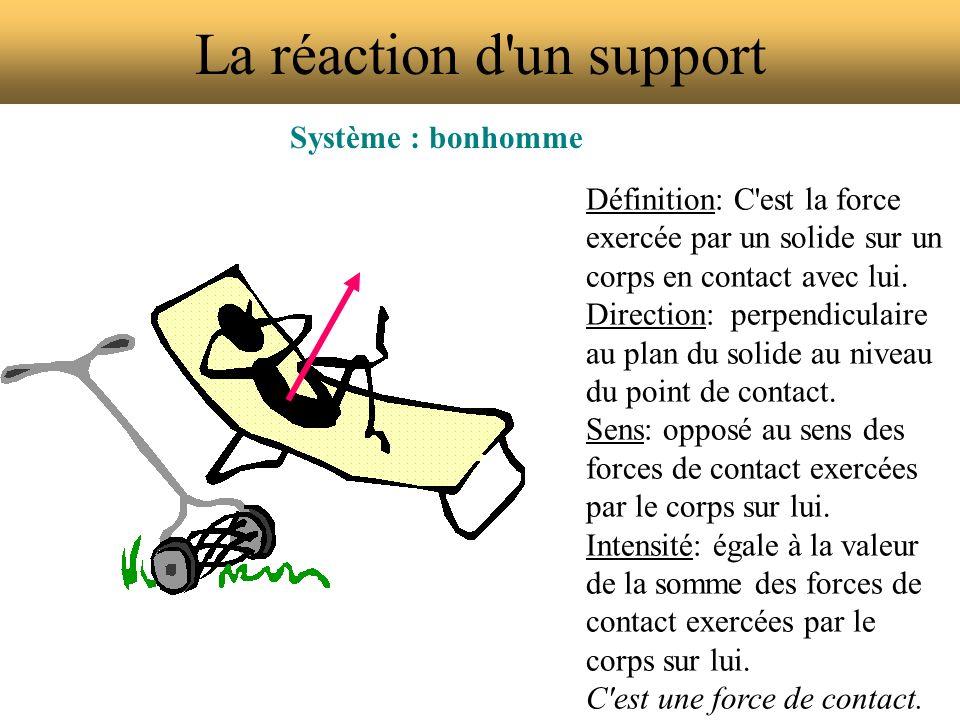 La réaction d'un support Système : bonhomme Définition: C'est la force exercée par un solide sur un corps en contact avec lui. Direction: perpendicula