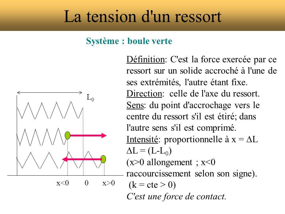 La tension d'un ressort Système : boule verte Définition: C'est la force exercée par ce ressort sur un solide accroché à l'une de ses extrémités, l'au