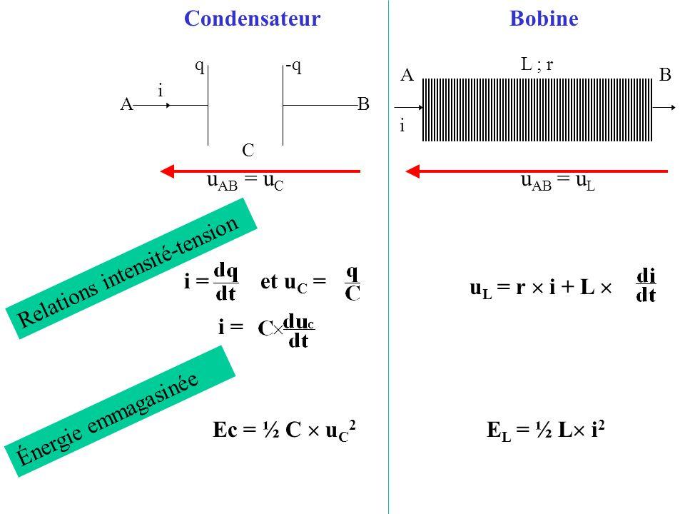 u AB = u C u AB = u L u L = r i + L i = et u C = i = Ec = ½ C u C 2 E L = ½ L i 2 Relations intensité-tension Énergie emmagasinée AB C i q -qL ; r i A