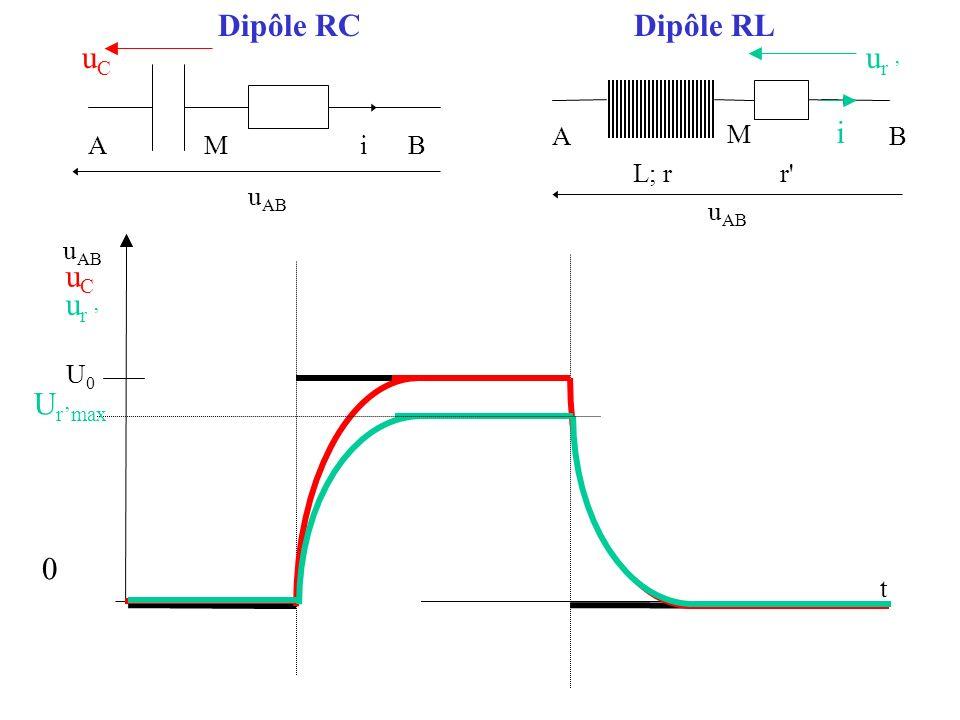 L; r AB r i M Dipôle RCDipôle RL A la fermeture de linterrupteur E - u c - u R = 0 soit E - u c - RC (d u c /dt) = 0 L équation différentielle vérifiée par u c est donc : du c /dt + u c /(RC) = E/RC = cte La solution satisfaisant la condition initiale u C (0) = 0 est u c (t) = E[1-e -t/(RC) ] A louverture de linterrupteur u L + u R = 0 soit ri + Ldi/dt + ri = 0 L équation différentielle vérifiée par i est donc : di/dt + (r+r)i = 0 La solution satisfaisant la condition initiale i(0) = I max est i(t) = [E/(r+r)]e -tR/L A M Bi E La constante de temps du dipôle est = RC La constante de temps du dipôle est = L/R (avec R = r+r) E