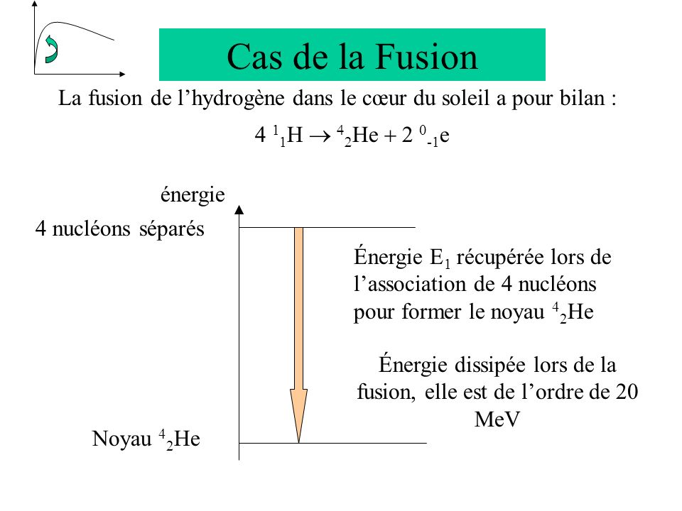 Cas de la Fusion La fusion de lhydrogène dans le cœur du soleil a pour bilan : 4 1 1 H e -1 e 4 nucléons séparés Énergie E 1 récupérée lors de lassociation de 4 nucléons pour former le noyau 4 2 He Énergie dissipée lors de la fusion, elle est de lordre de 20 MeV énergie Noyau 4 2 He