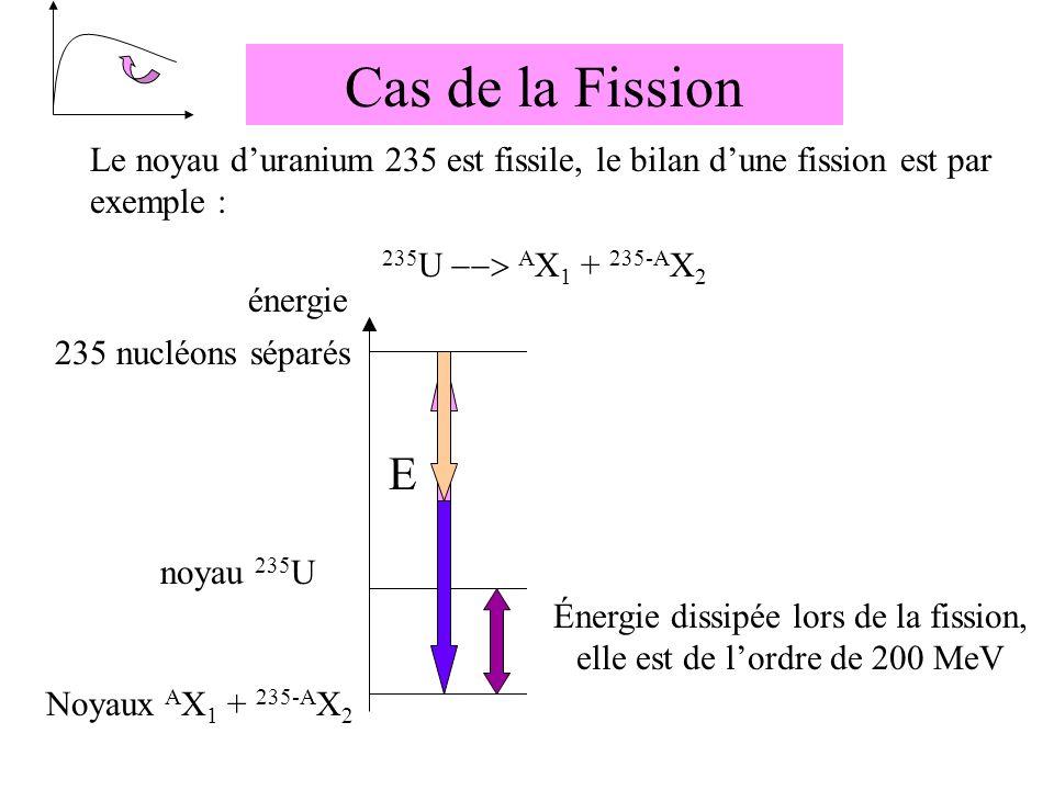 Cas de la Fission Le noyau duranium 235 est fissile, le bilan dune fission est par exemple : 235 U A X 1 + 235-A X 2 noyau 235 U 235 nucléons séparés Énergie à fournir pour dissocier les 235 nucléons de 235 U Énergie E 1 récupérée lors de lassociation de A nucléons pour former le noyau A X 1 E Énergie E 2 récupérée lors de lassociation de (235- A) nucléons pour former le noyau 235-A X 2 Énergie dissipée lors de la fission, elle est de lordre de 200 MeV énergie Noyaux A X 1 + 235-A X 2