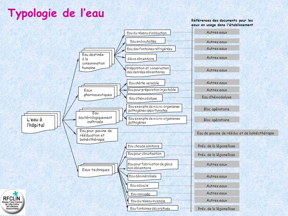 Typologie de leau Eau pour piscine de rééducation et balnéothérapie Eau destinée à la consommation humaine Eaux pharmaceutiques Eau bactériologiquemen
