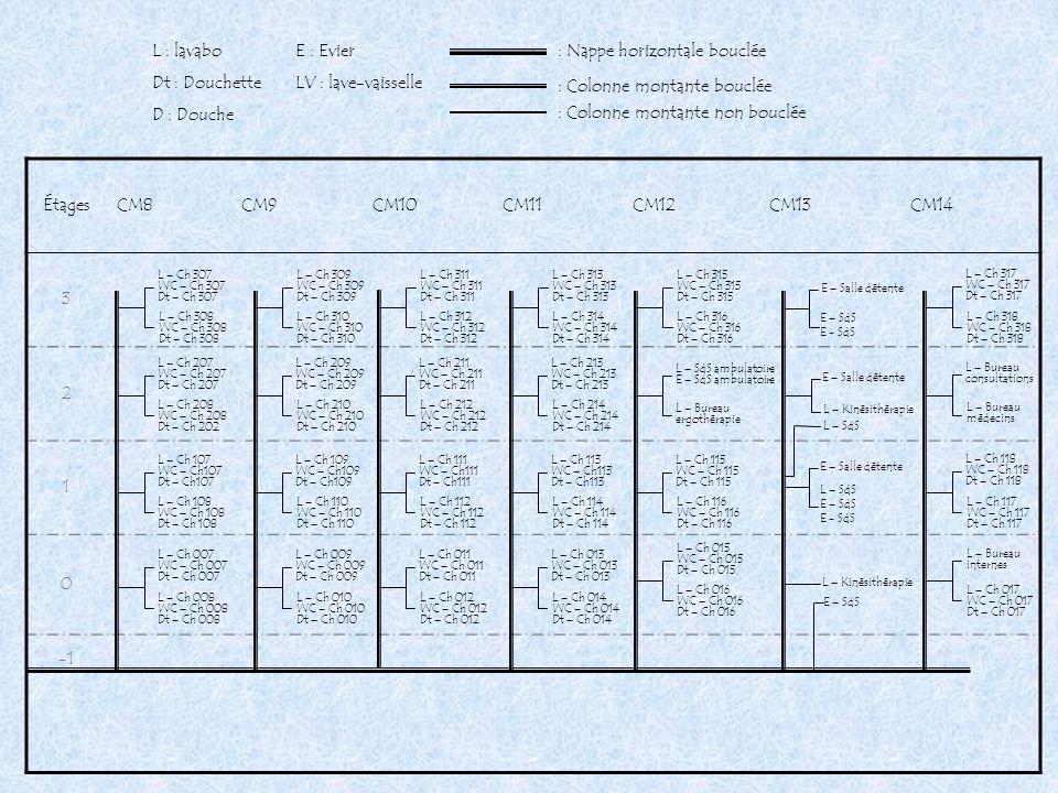 ÉtagesCM8CM9CM10CM11CM12CM13CM14 3 2 1 0 L – Ch 015 WC – Ch 015 Dt – Ch 015 L – Ch 016 WC – Ch 016 Dt – Ch 016 L – Ch 115 WC – Ch 115 Dt – Ch 115 L –