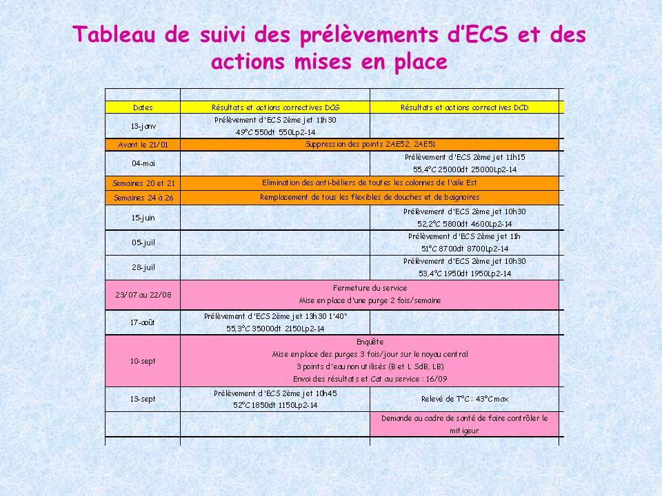 Tableau de suivi des prélèvements dECS et des actions mises en place