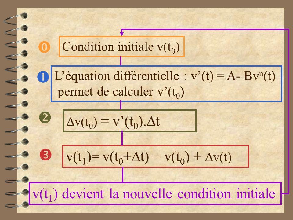 v(t 0 ) = v(t 0 ). t v(t 1 )= v(t 0 + t) = v(t 0 ) + v(t) Léquation différentielle : v(t) = A- Bv n (t) permet de calculer v(t 0 ) Condition initiale