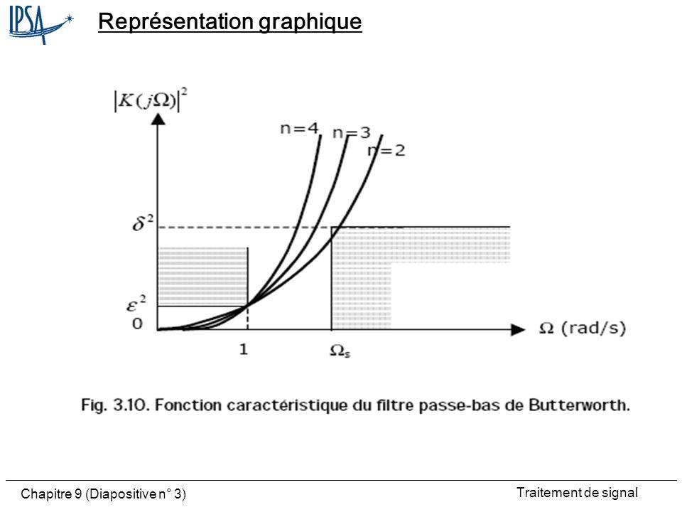 Traitement de signal Chapitre 9 (Diapositive n° 4) Approximation Lapproximation est polynomiale: la fonction caractéristique est un polynôme Les zéros de réflexion se trouvent tous à lorigine Il ny a pas de zéros de transmission Lapproximation est méplate (maximalement plate) à lorigine On peut montrer que ceci revient à imposer pour =0 la nullité des dérivées de |H(j )| 2