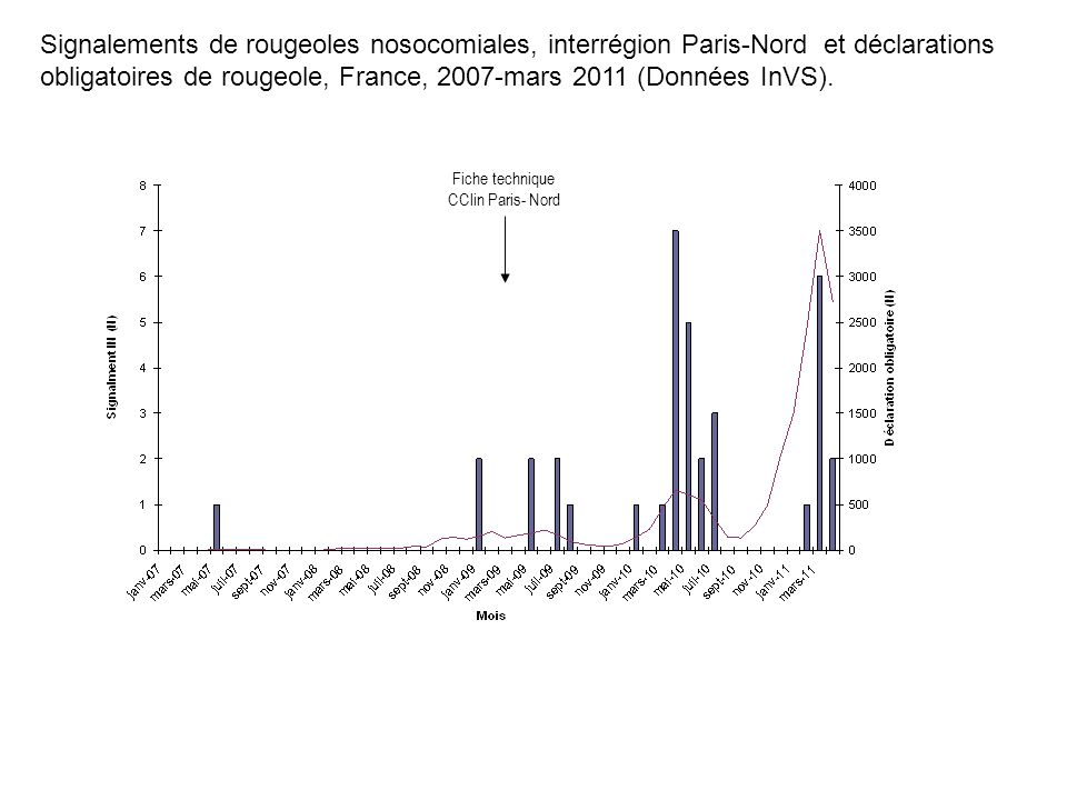 Fiche technique CClin Paris- Nord Signalements de rougeoles nosocomiales, interrégion Paris-Nord et déclarations obligatoires de rougeole, France, 200