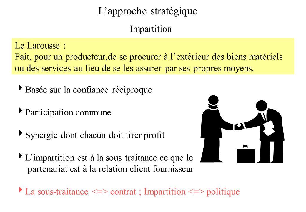 Impartition Basée sur la confiance réciproque Participation commune Synergie dont chacun doit tirer profit Limpartition est à la sous traitance ce que