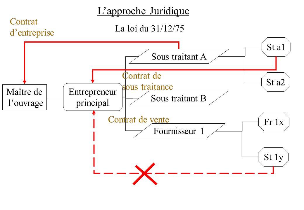 La loi du 31/12/75 Lapproche Juridique Maître de louvrage Entrepreneur principal Contrat dentreprise Sous traitant A Sous traitant B Fournisseur 1 St
