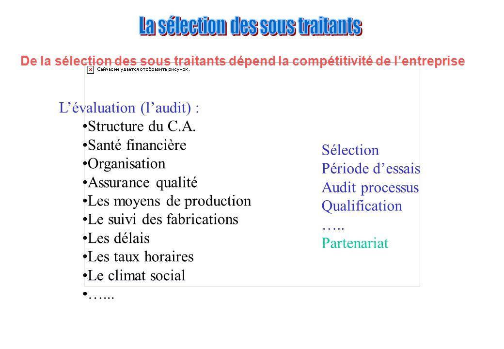 Lévaluation (laudit) : Structure du C.A. Santé financière Organisation Assurance qualité Les moyens de production Le suivi des fabrications Les délais