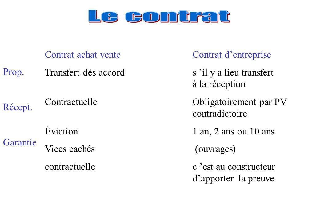 Contrat achat venteContrat dentreprise Transfert dès accords il y a lieu transfert à la réception ContractuelleObligatoirement par PV contradictoire É