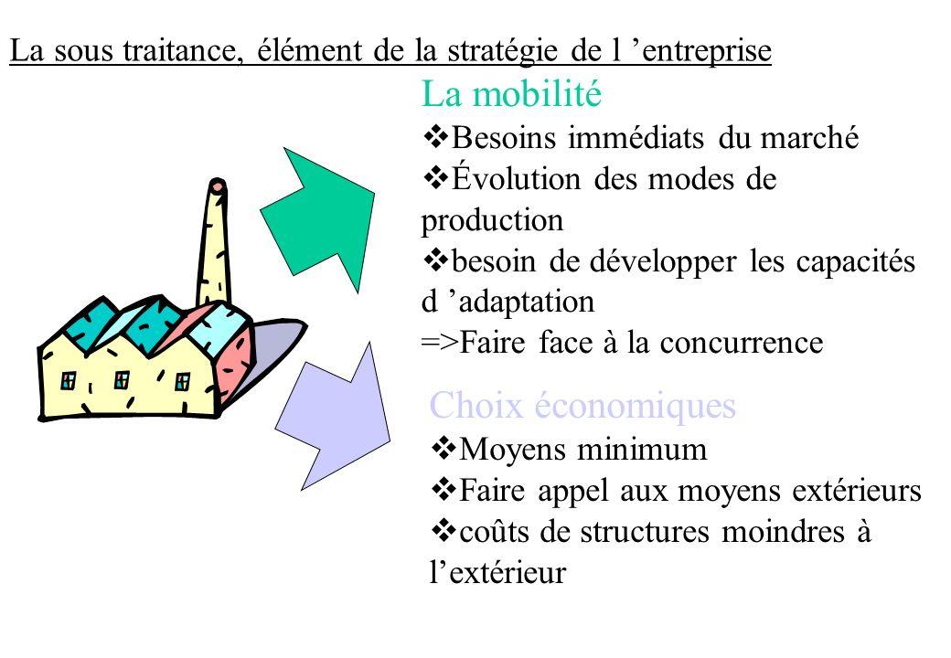 La mobilité vBesoins immédiats du marché vÉvolution des modes de production vbesoin de développer les capacités d adaptation =>Faire face à la concurr