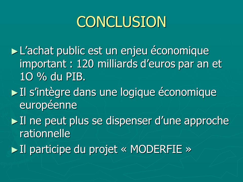 CONCLUSION Lachat public est un enjeu économique important : 120 milliards deuros par an et 1O % du PIB. Lachat public est un enjeu économique importa
